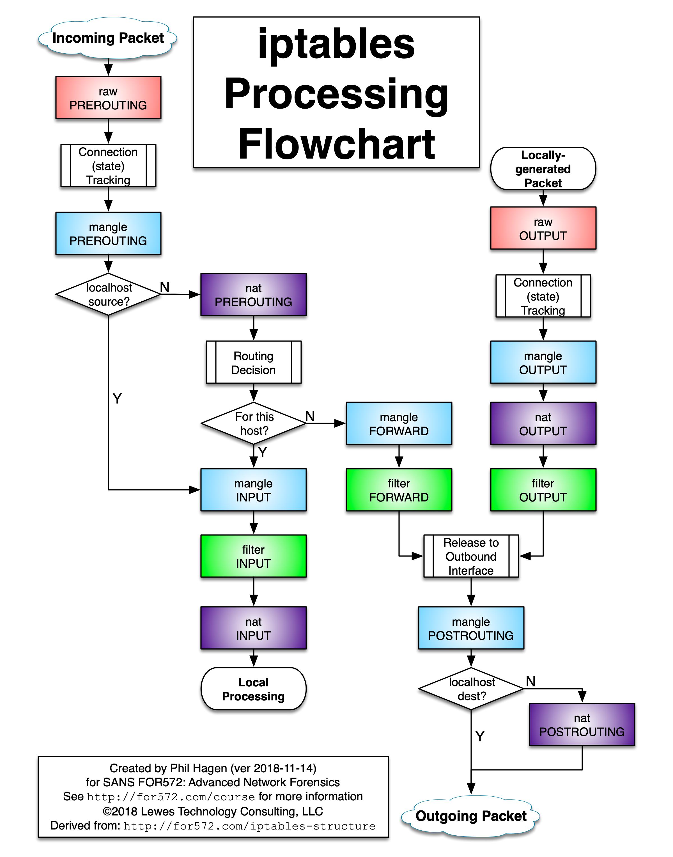 iptables-flow